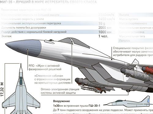 Самолет МиГ